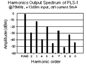Harmonics Output Spectrum of PLS-1